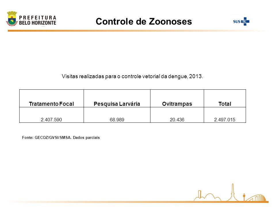 Visitas realizadas para o controle vetorial da dengue, 2013.