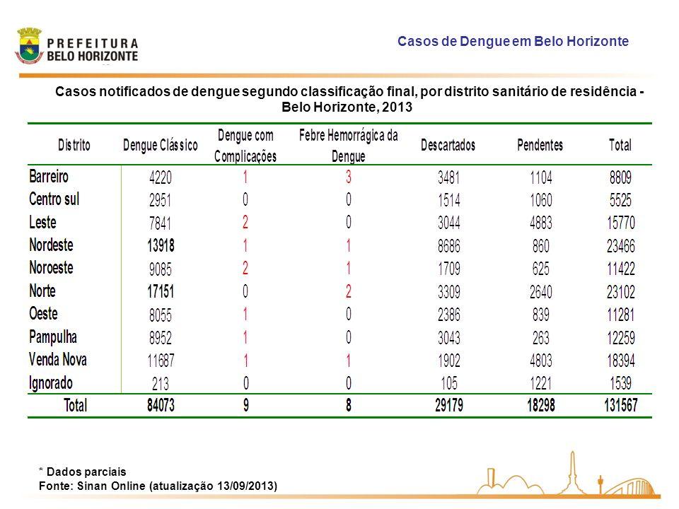 Casos de Dengue em Belo Horizonte