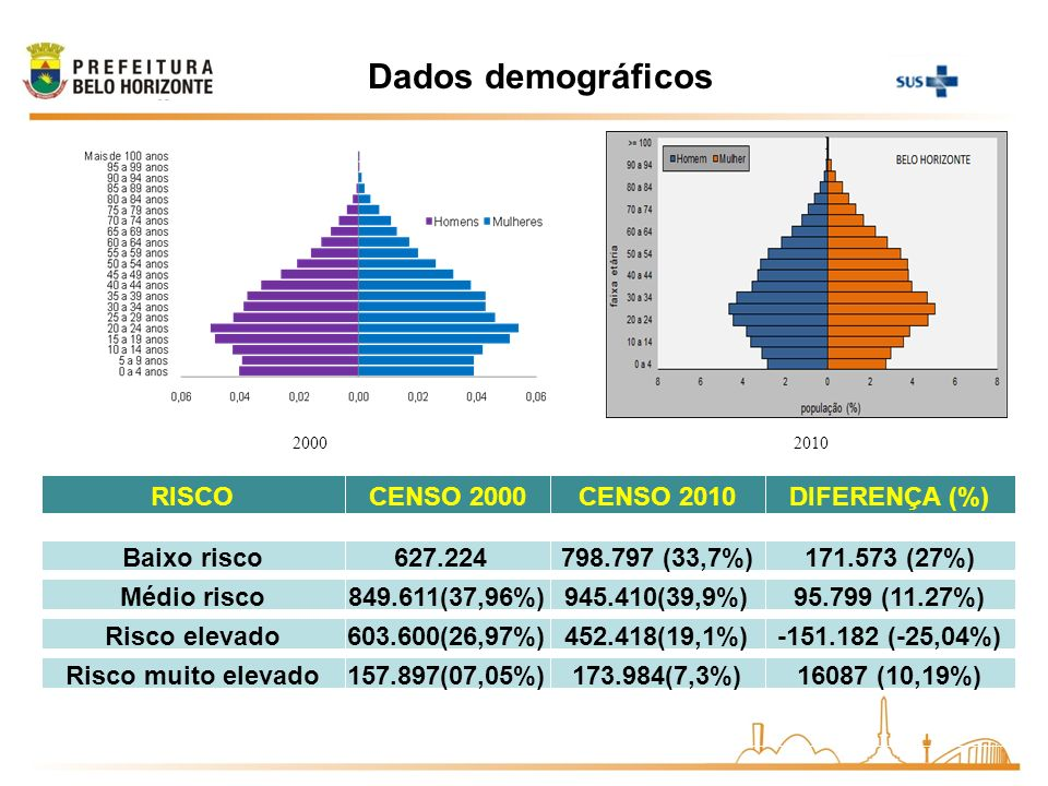 Dados demográficos RISCO CENSO 2000 CENSO 2010 DIFERENÇA (%)