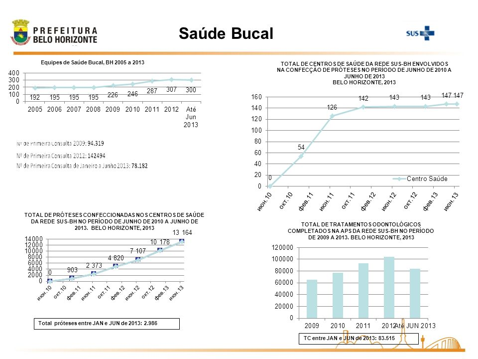 Saúde Bucal 33 Total próteses entre JAN e JUN de 2013: 2.986