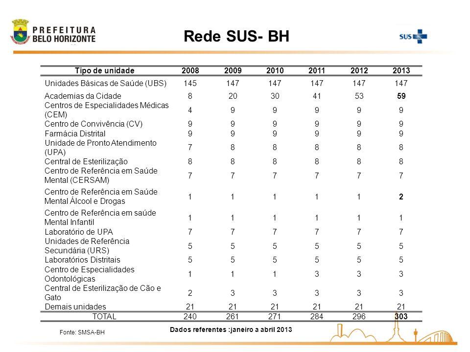 Rede SUS- BH Tipo de unidade 2008 2009 2010 2011 2012 2013