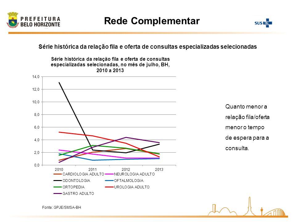 Rede ComplementarSérie histórica da relação fila e oferta de consultas especializadas selecionadas.