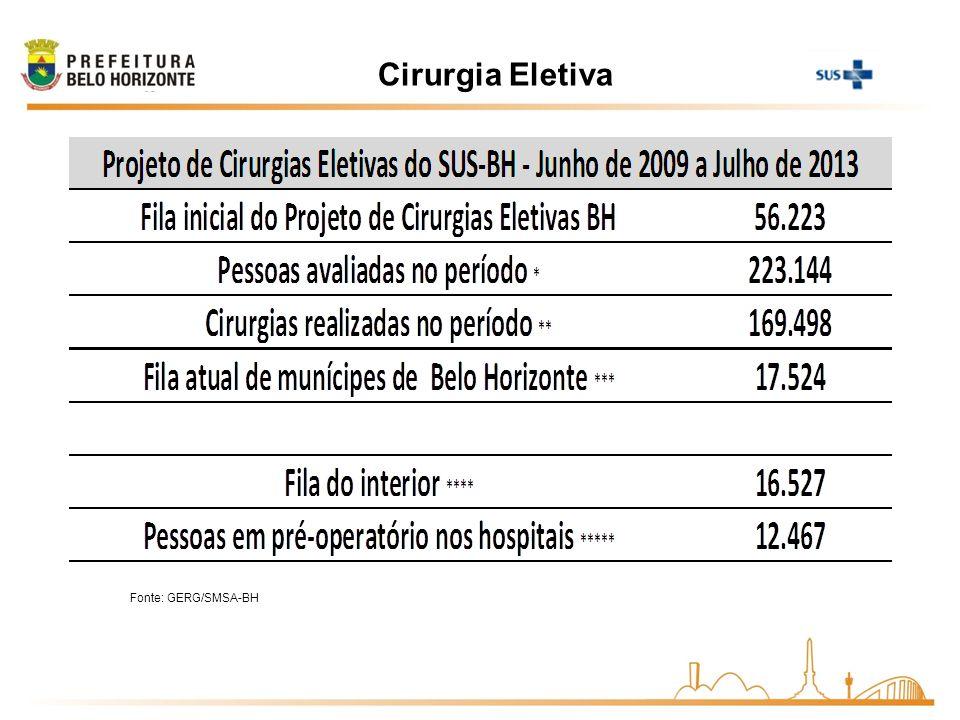 Cirurgia Eletiva Fonte: GERG/SMSA-BH