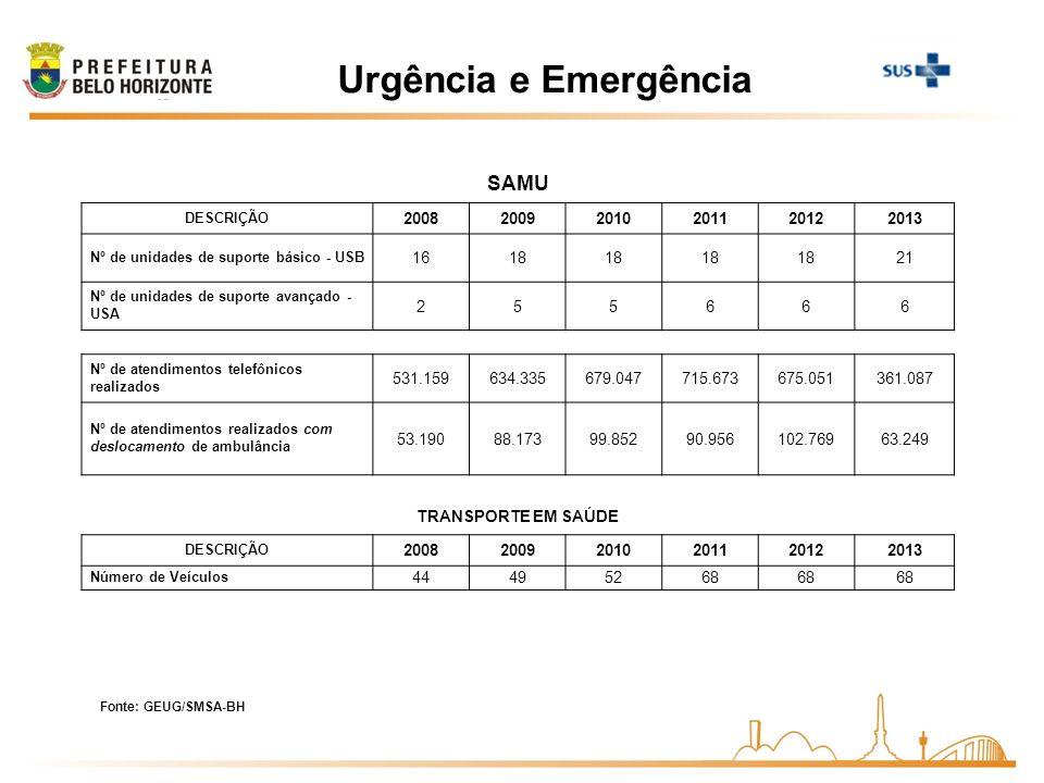 Urgência e Emergência SAMU 2008 2009 2010 2011 2012 2013 16 18 21 2 5
