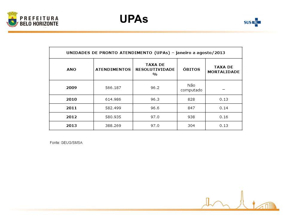 UPAs UNIDADES DE PRONTO ATENDIMENTO (UPAs) – janeiro a agosto/2013 ANO