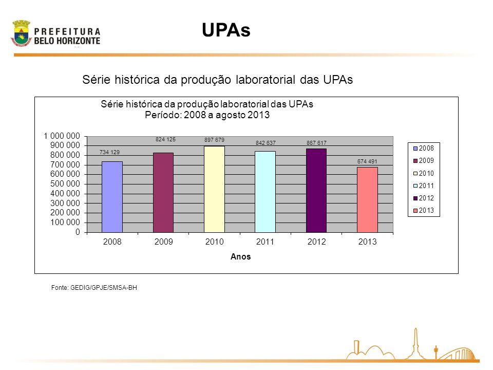 UPAs Série histórica da produção laboratorial das UPAs