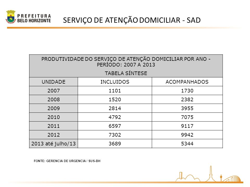 SERVIÇO DE ATENÇÃO DOMICILIAR - SAD