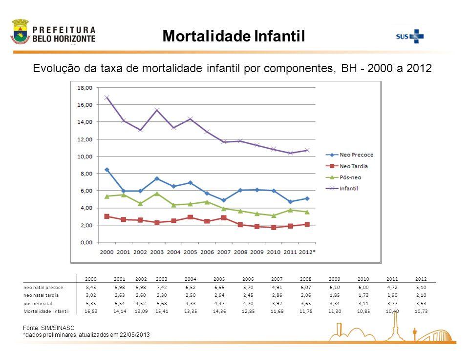 Mortalidade Infantil Evolução da taxa de mortalidade infantil por componentes, BH - 2000 a 2012.