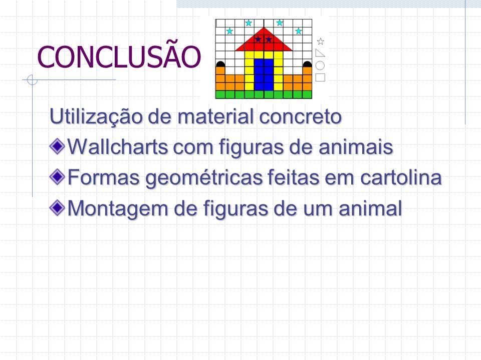 CONCLUSÃO Utilização de material concreto