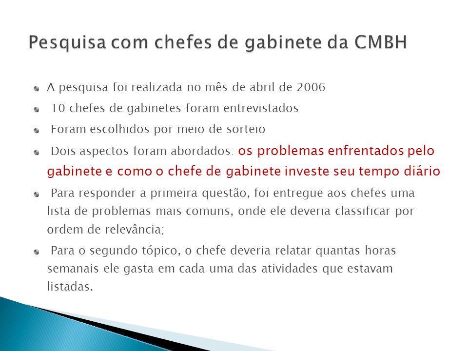 Pesquisa com chefes de gabinete da CMBH