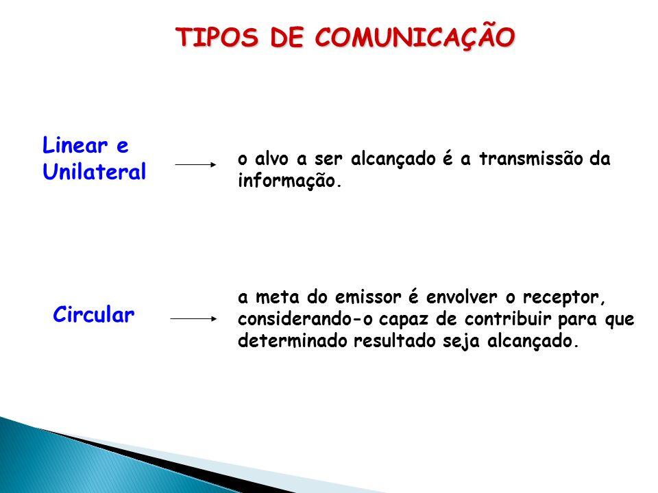 TIPOS DE COMUNICAÇÃO Linear e Unilateral Circular