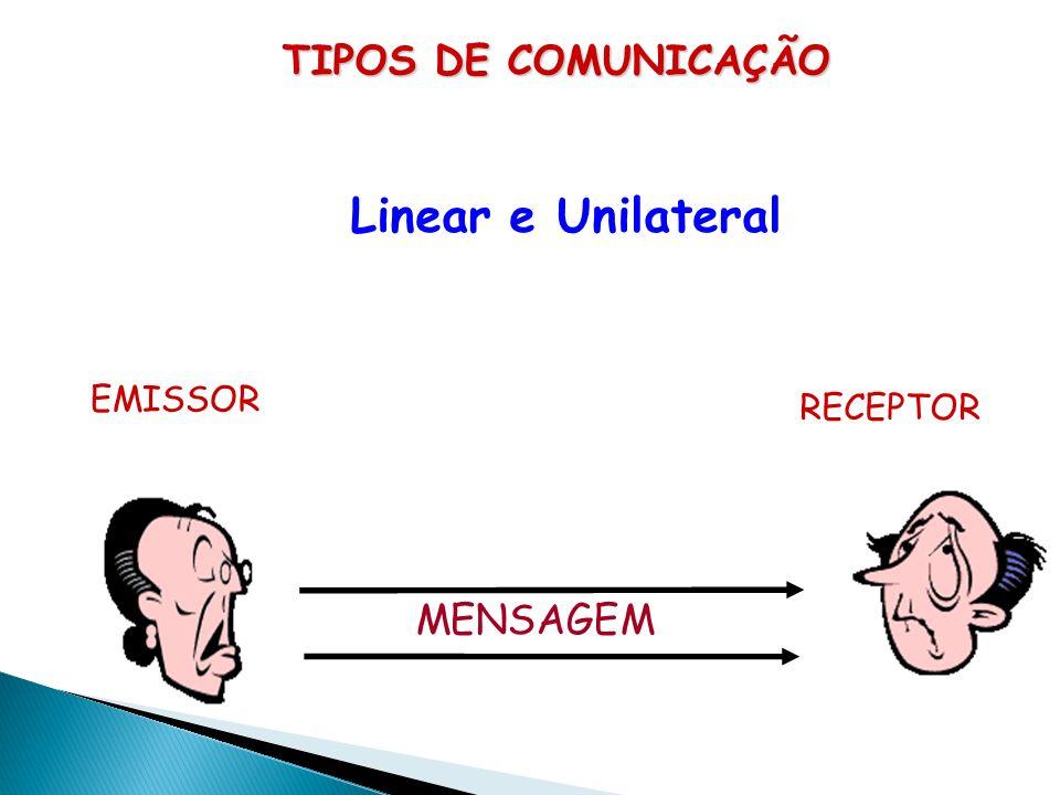 Linear e Unilateral TIPOS DE COMUNICAÇÃO MENSAGEM EMISSOR RECEPTOR