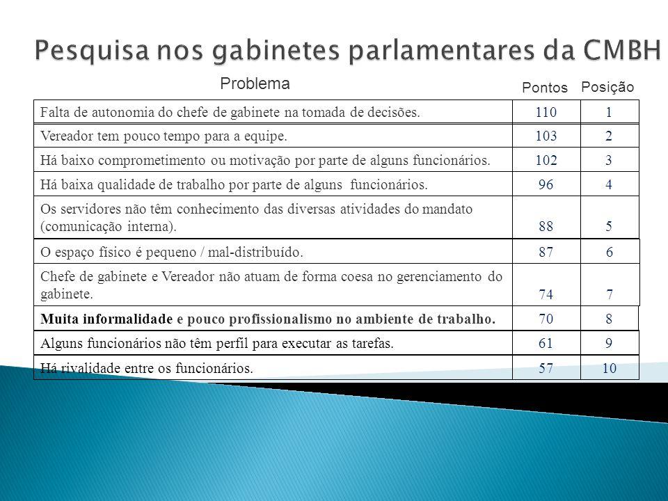 Pesquisa nos gabinetes parlamentares da CMBH