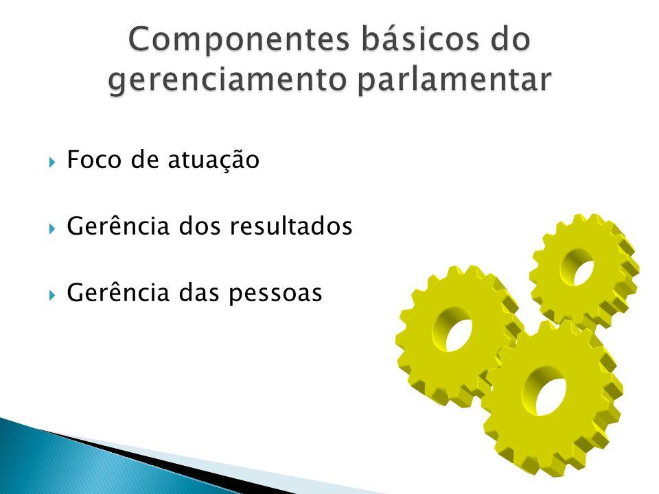 Componentes básicos do gerenciamento parlamentar