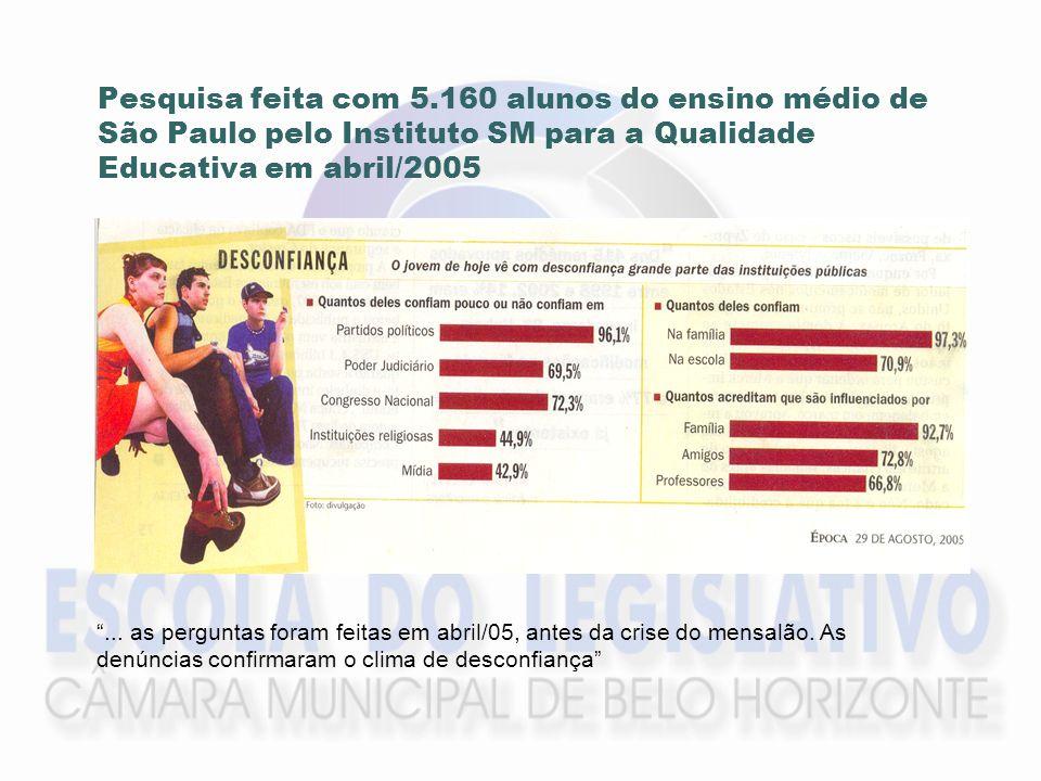 Pesquisa feita com 5.160 alunos do ensino médio de São Paulo pelo Instituto SM para a Qualidade Educativa em abril/2005