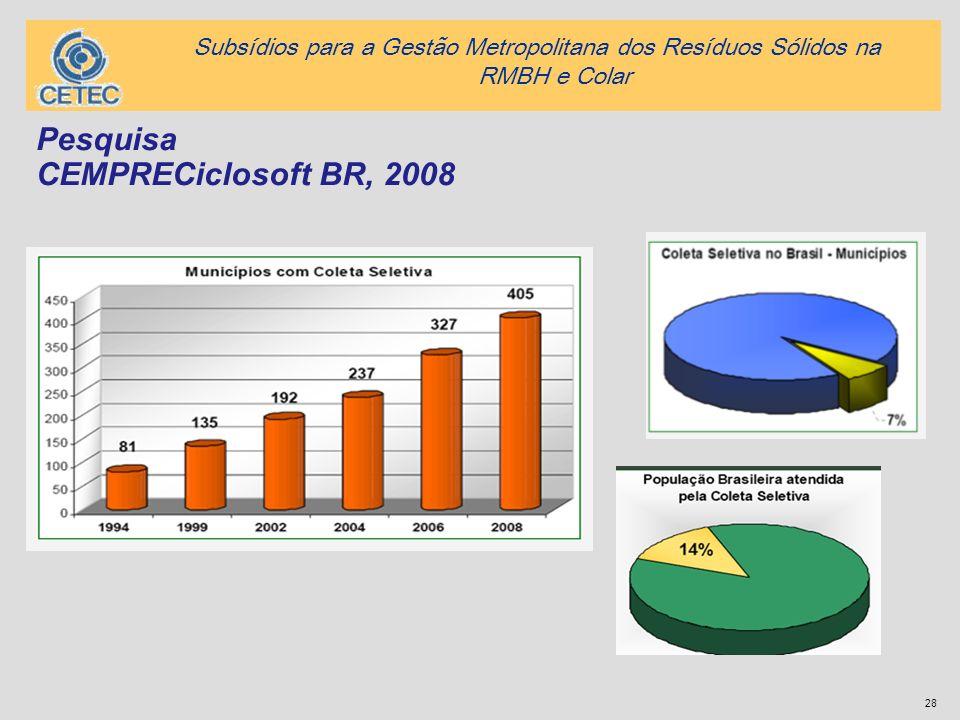Pesquisa CEMPRECiclosoft BR, 2008