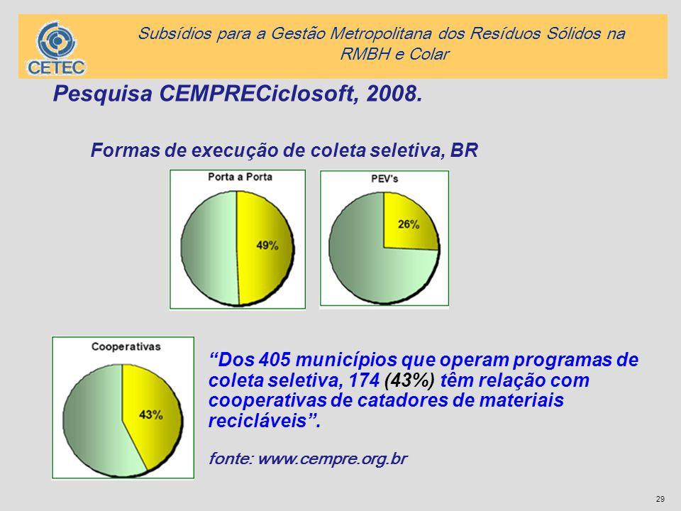 Pesquisa CEMPRECiclosoft, 2008.