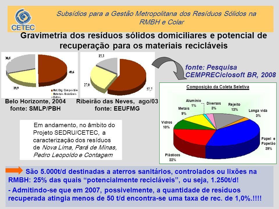 Belo Horizonte, 2004 fonte: SMLP/PBH Ribeirão das Neves, ago/03