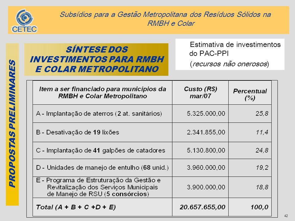 SÍNTESE DOS INVESTIMENTOS PARA RMBH E COLAR METROPOLITANO