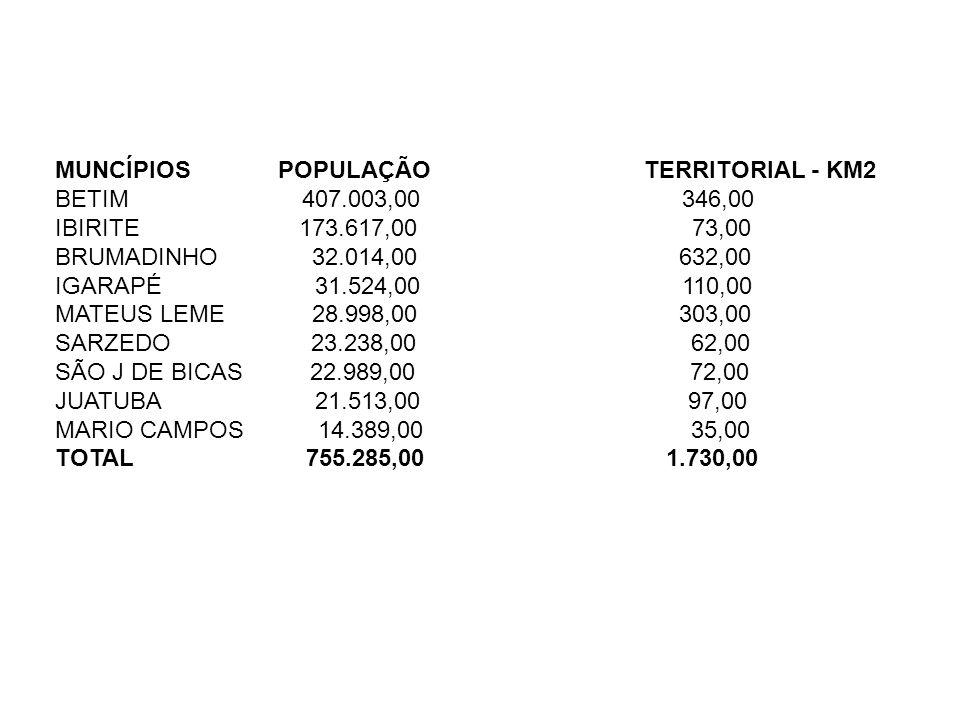MUNCÍPIOS POPULAÇÃO TERRITORIAL - KM2 BETIM 407