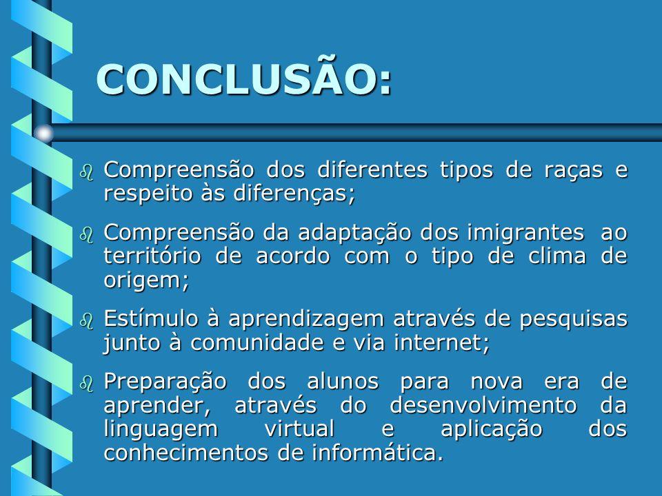 CONCLUSÃO: Compreensão dos diferentes tipos de raças e respeito às diferenças;