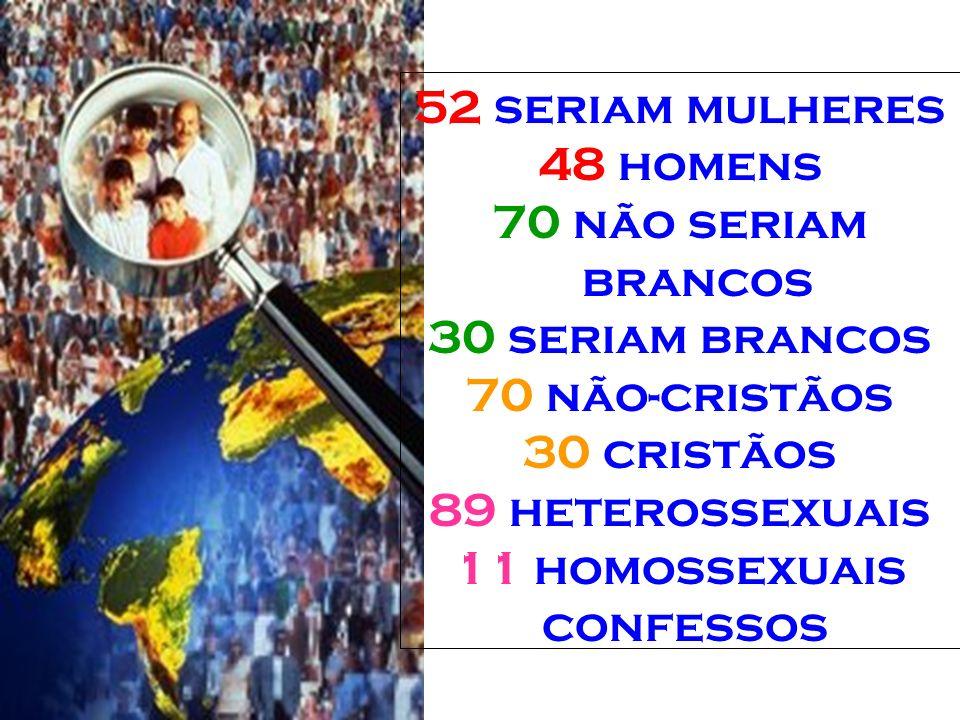 52 seriam mulheres 48 homens. 70 não seriam brancos. 30 seriam brancos. 70 não-cristãos. 30 cristãos.