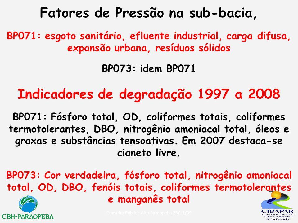 Fatores de Pressão na sub-bacia,
