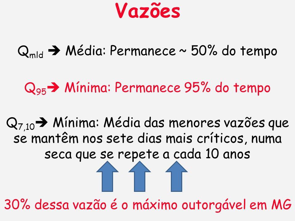 Vazões Qmld  Média: Permanece ~ 50% do tempo