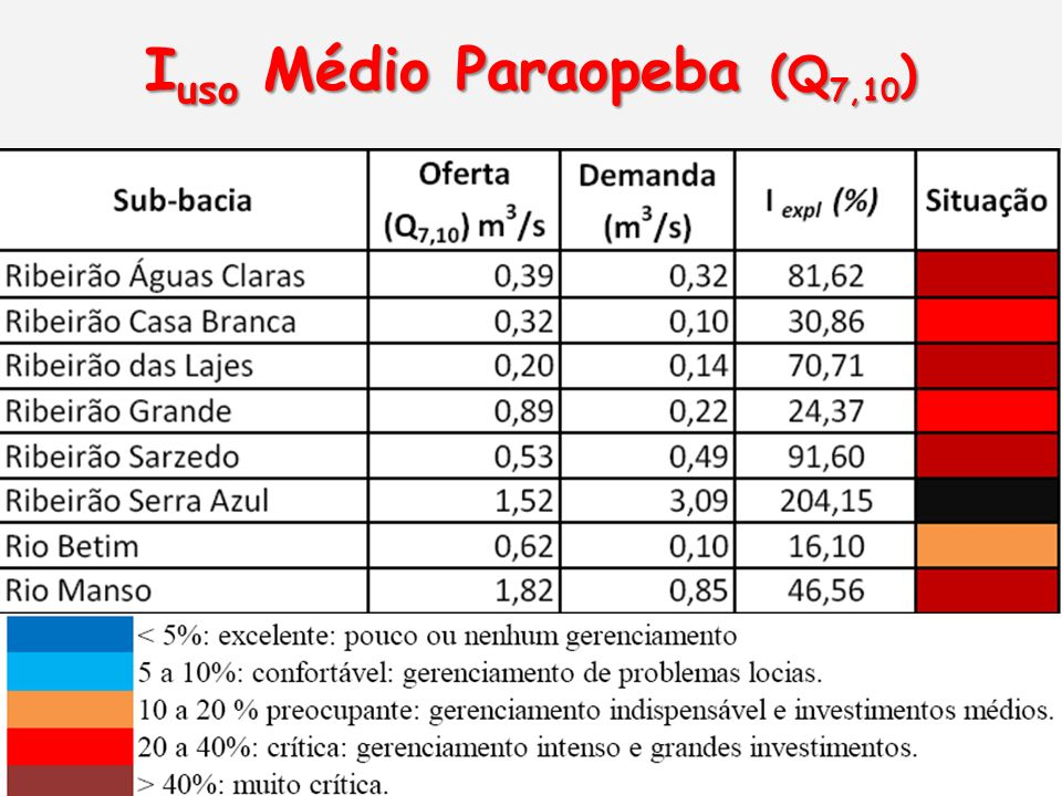 Iuso Médio Paraopeba (Q7,10)