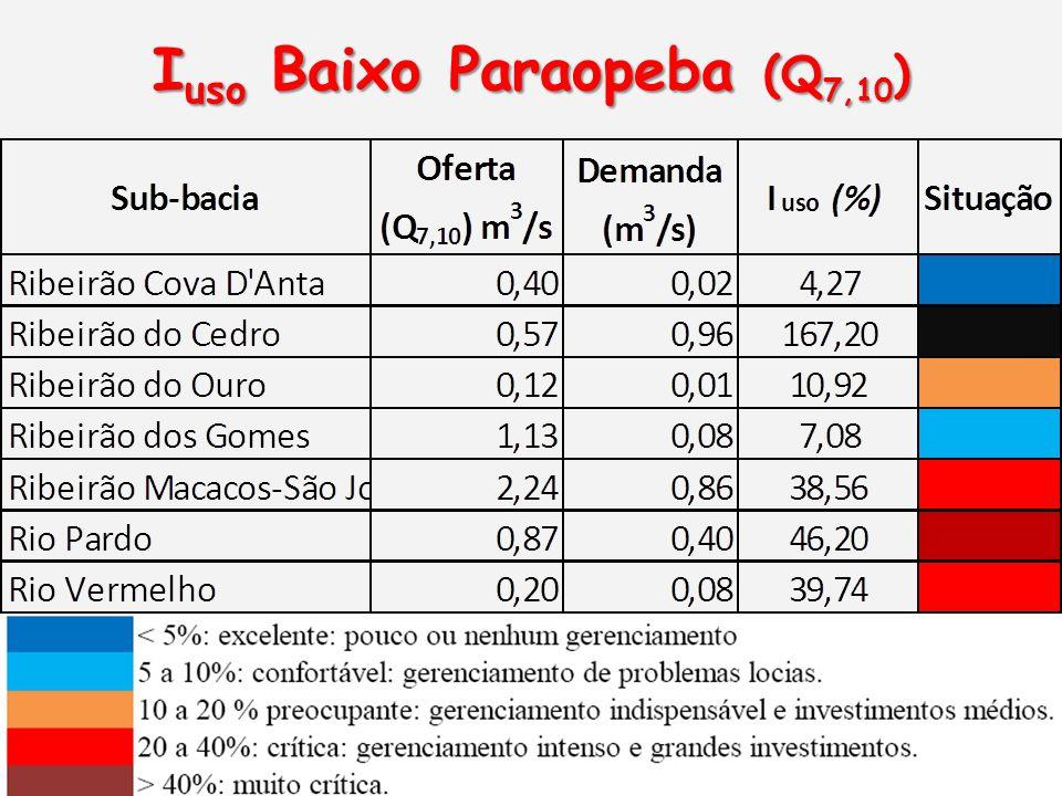 Iuso Baixo Paraopeba (Q7,10)