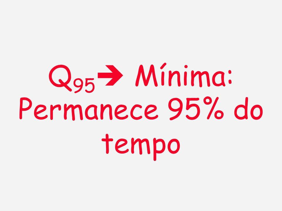 Q95 Mínima: Permanece 95% do tempo