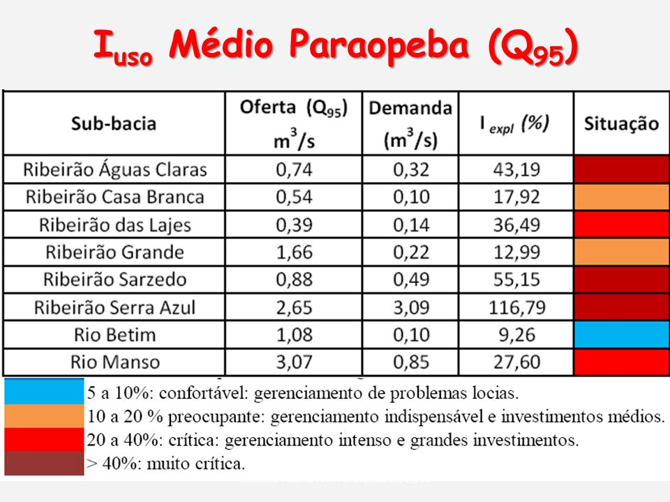 Iuso Médio Paraopeba (Q95)