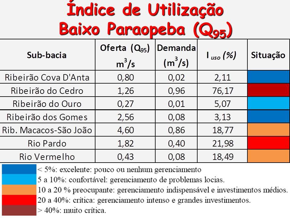 Índice de Utilização Baixo Paraopeba (Q95)