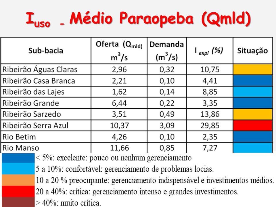 Iuso - Médio Paraopeba (Qmld)