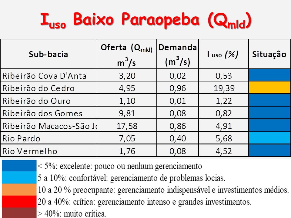 Iuso Baixo Paraopeba (Qmld)