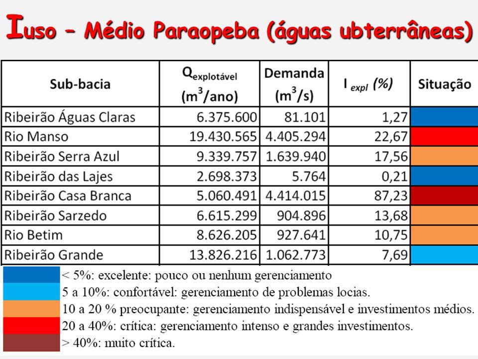 Iuso – Médio Paraopeba (águas ubterrâneas)