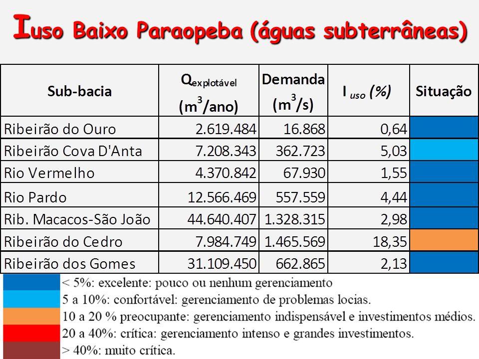 Iuso Baixo Paraopeba (águas subterrâneas)