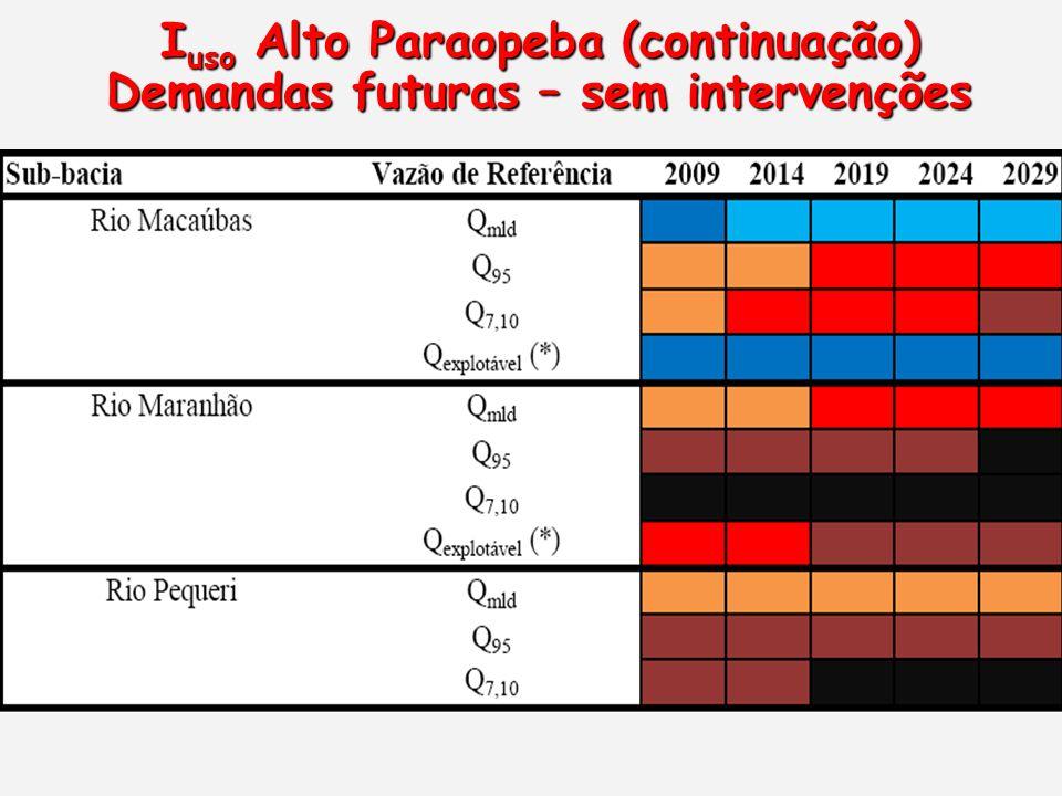 Iuso Alto Paraopeba (continuação) Demandas futuras – sem intervenções