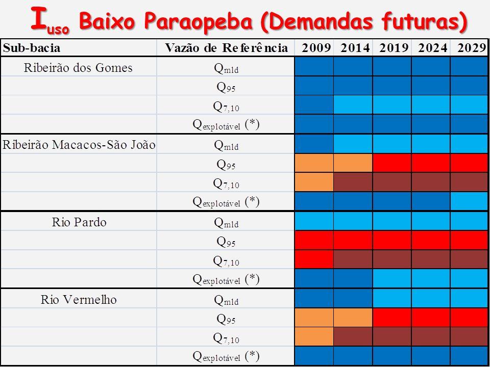 Iuso Baixo Paraopeba (Demandas futuras)