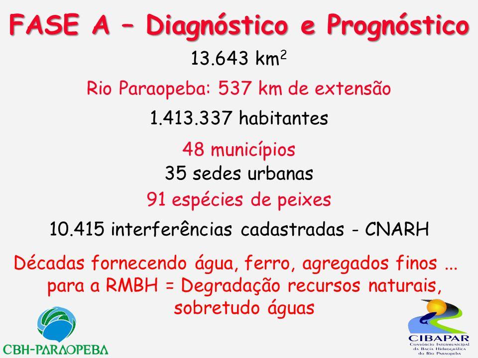 FASE A – Diagnóstico e Prognóstico
