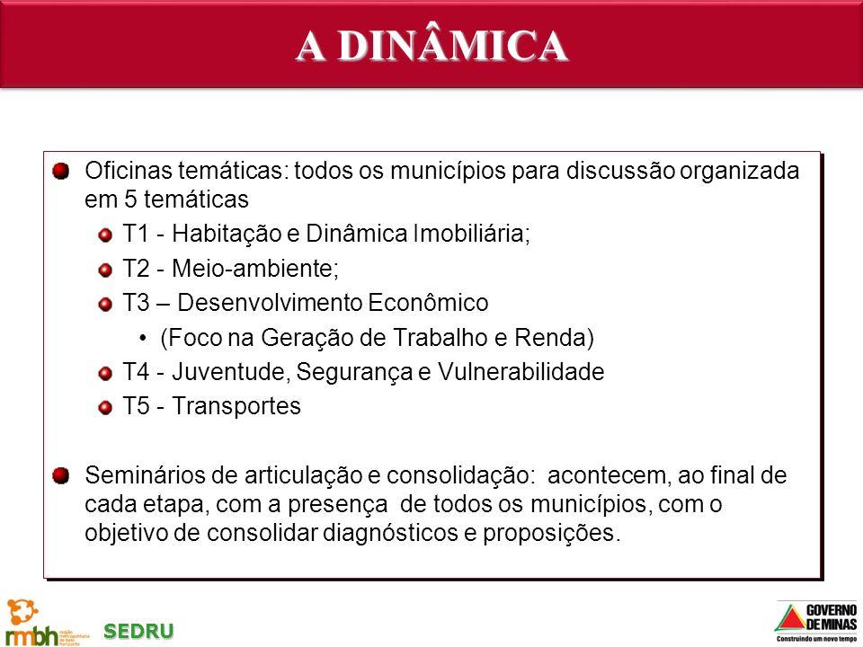 A DINÂMICA Oficinas temáticas: todos os municípios para discussão organizada em 5 temáticas. T1 - Habitação e Dinâmica Imobiliária;