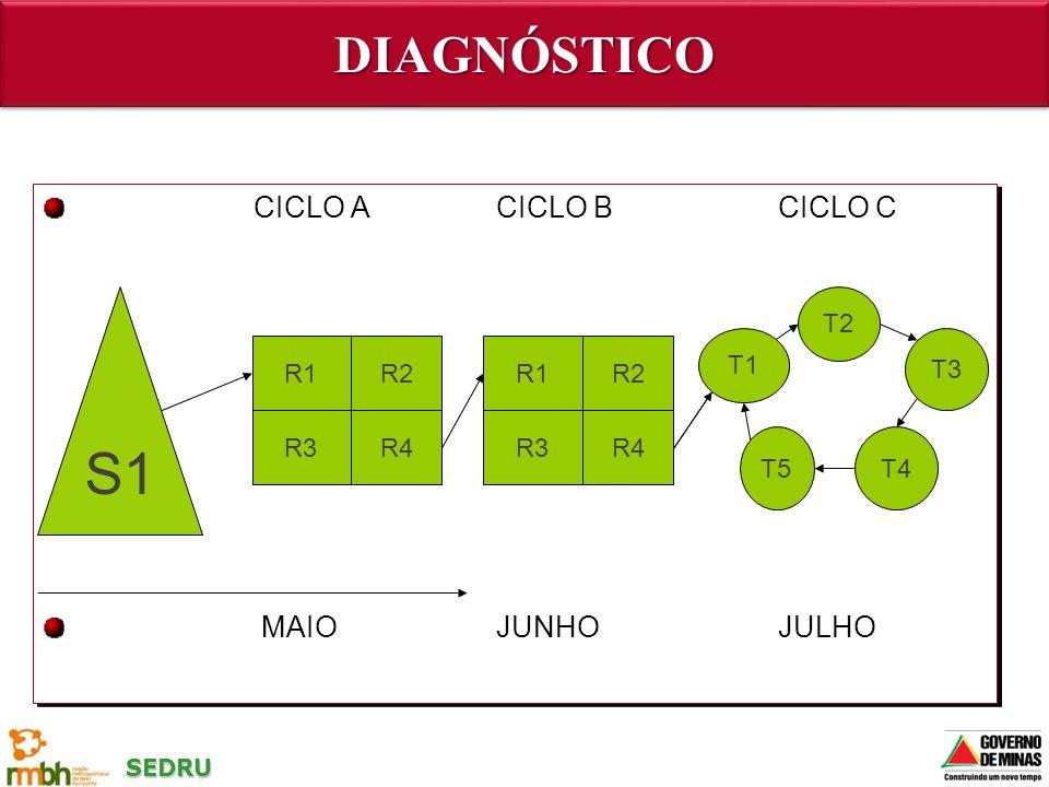 S1 DIAGNÓSTICO CICLO A CICLO B CICLO C MAIO JUNHO JULHO T2 T1 T3 R1 R2