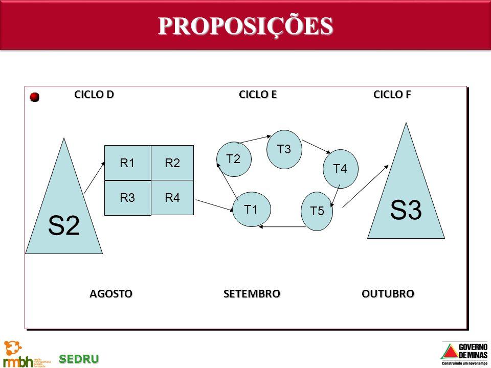 S3 S2 PROPOSIÇÕES CICLO D CICLO E CICLO F T1 T2 T3 T4 T5 R1 R2 R3 R4