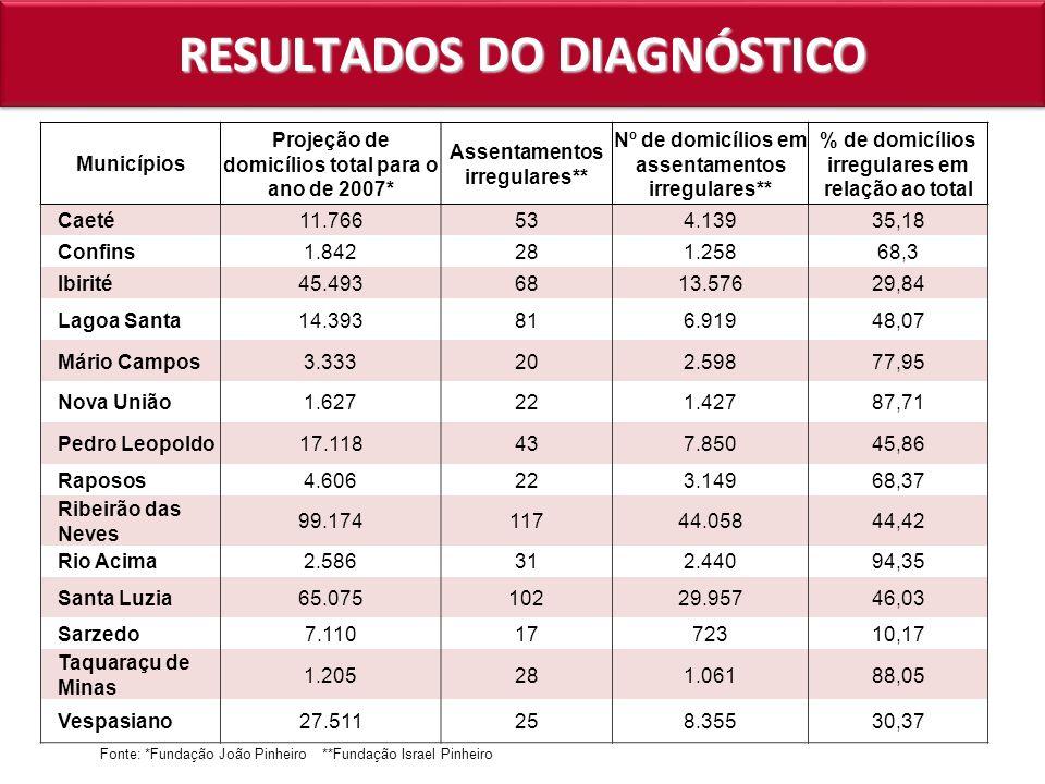 RESULTADOS DO DIAGNÓSTICO