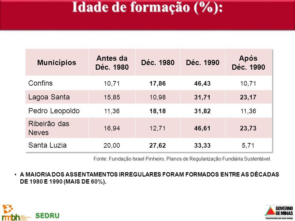 Idade de formação (%): Municípios Antes da Déc. 1980 Déc. 1990 Após