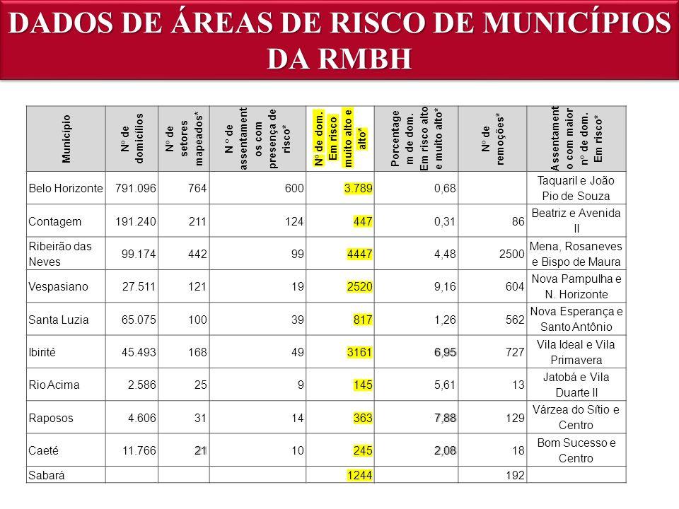DADOS DE ÁREAS DE RISCO DE MUNICÍPIOS DA RMBH