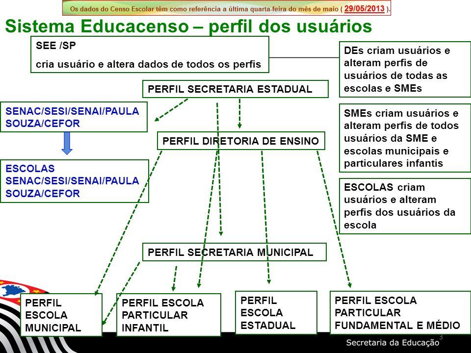 Sistema Educacenso – perfil dos usuários