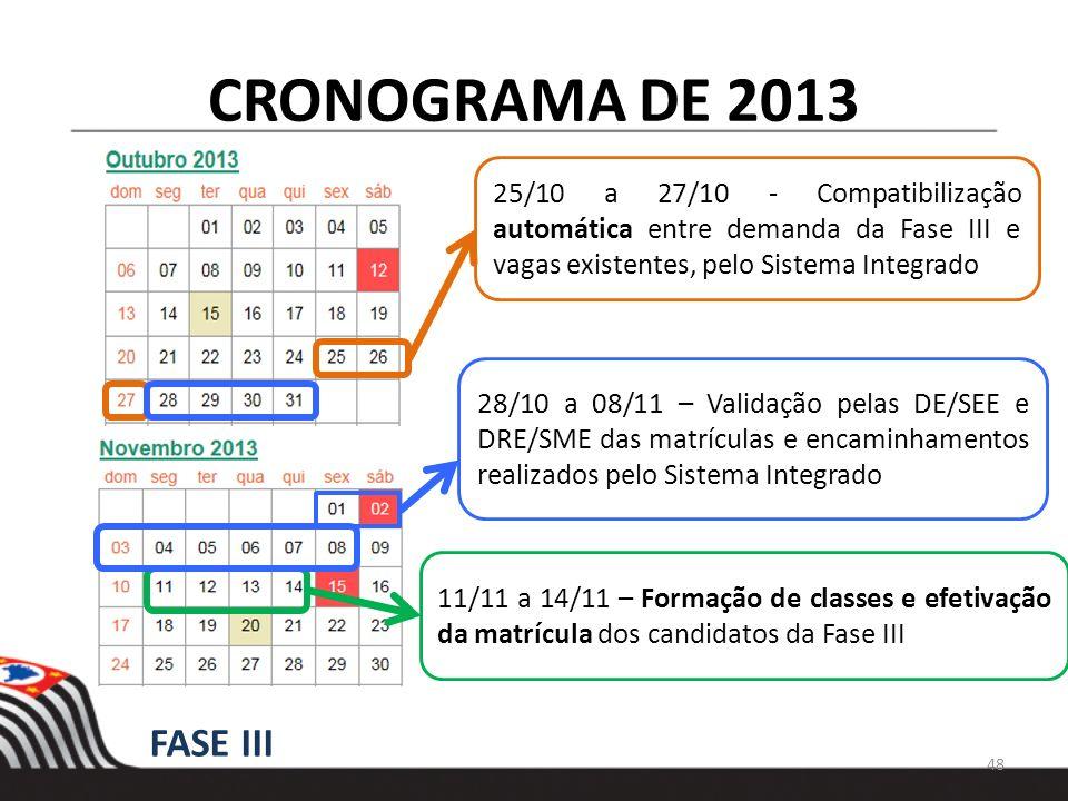 CRONOGRAMA DE 2013 25/10 a 27/10 - Compatibilização automática entre demanda da Fase III e vagas existentes, pelo Sistema Integrado.