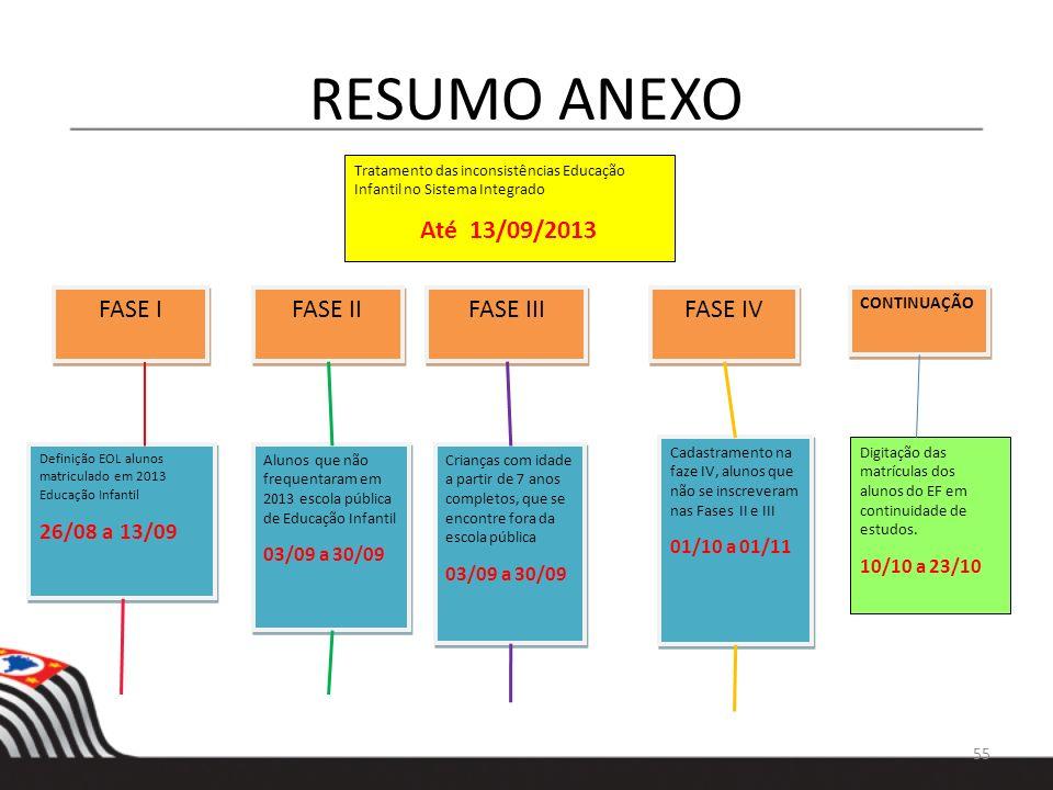 RESUMO ANEXO Até 13/09/2013 FASE I FASE II FASE III FASE IV