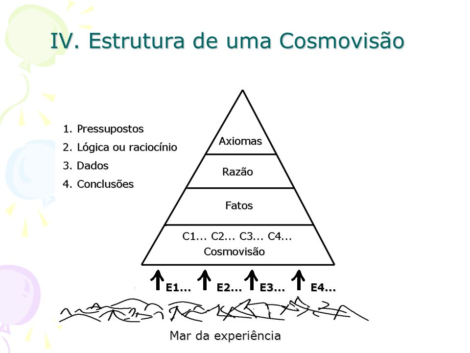 IV. Estrutura de uma Cosmovisão